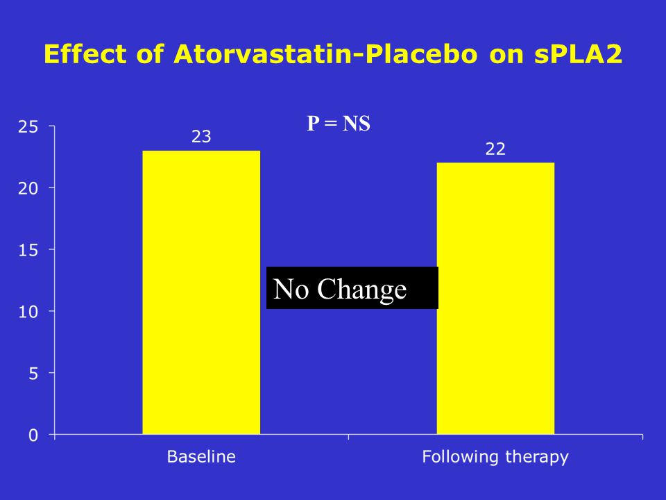 Effect of Atorvastatin-Placebo on sPLA2 P = NS No Change