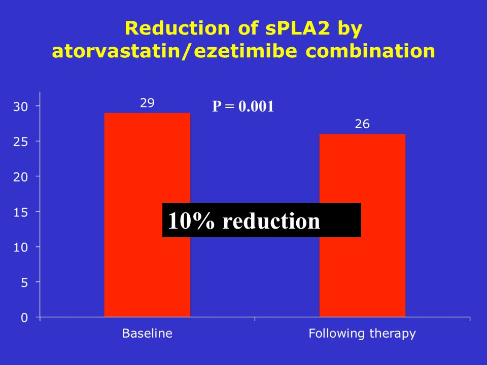 Reduction of sPLA2 by atorvastatin/ezetimibe combination P = % reduction
