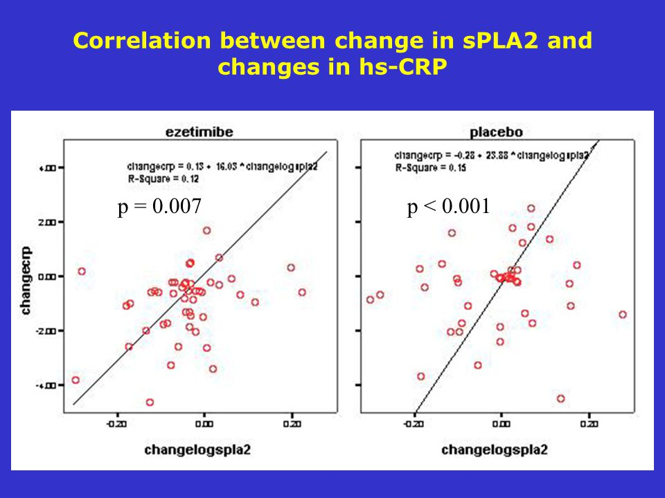 Correlation between change in sPLA2 and changes in hs-CRP p = p < 0.001