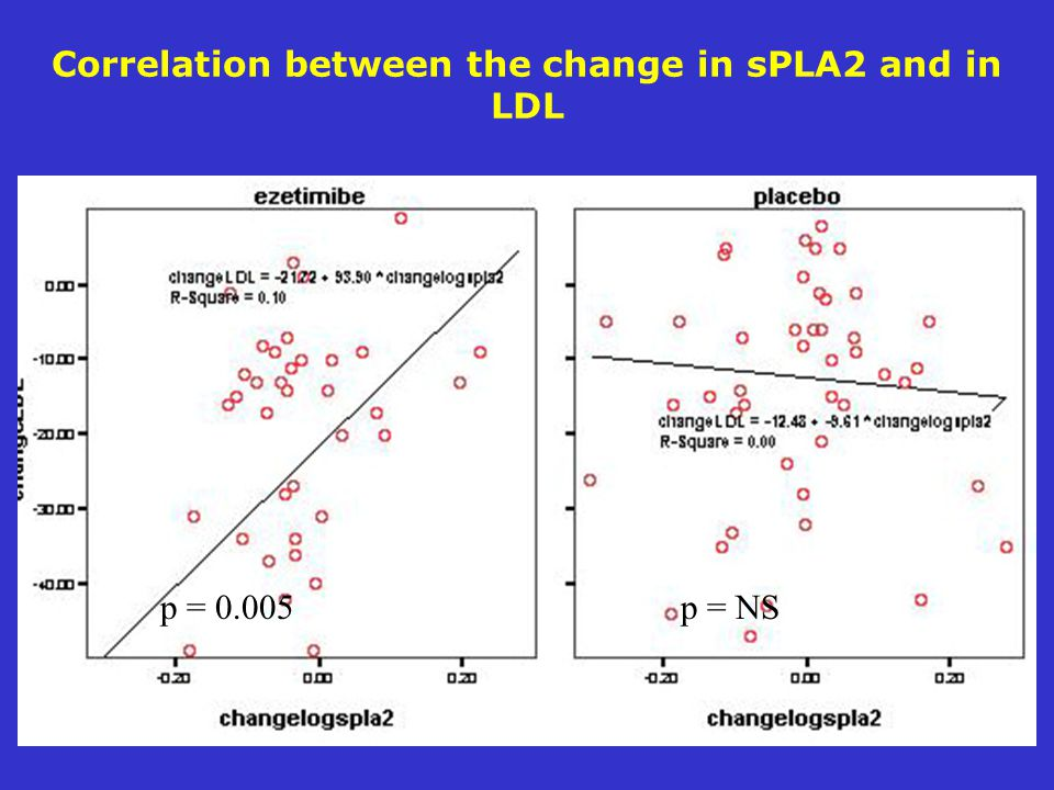 Correlation between the change in sPLA2 and in LDL p = p = NS