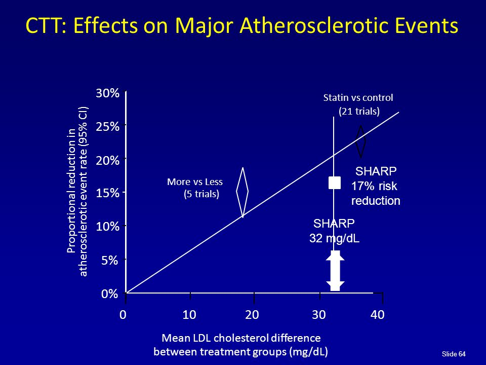 Slide 64 Proportional reduction in atherosclerotic event rate (95% CI) 0% 5% 10% 15% 20% 25% 30% Statin vs control (21 trials) Mean LDL cholesterol difference between treatment groups (mg/dL) More vs Less (5 trials) SHARP 32 mg/dL SHARP 17% risk reduction CTT: Effects on Major Atherosclerotic Events