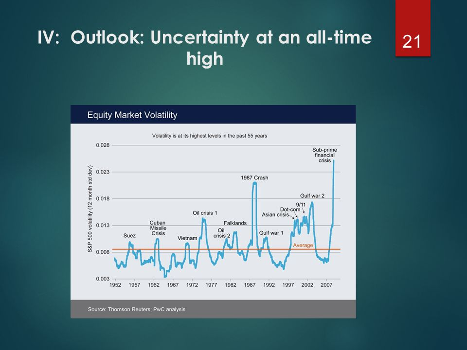 IV: Outlook: Uncertainty at an all-time high 21