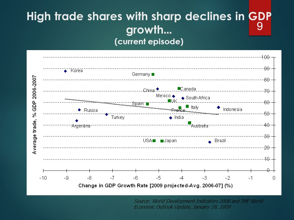 High trade shares with sharp declines in GDP growth … (current episode) 9 Source: World Development Indicators 2008 and IMF World Economic Outlook Update, January 28, 2009