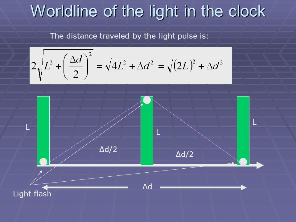 Worldline of the light in the clock Light flash Δd/2 L L L The distance traveled by the light pulse is: Δd/2 ΔdΔd