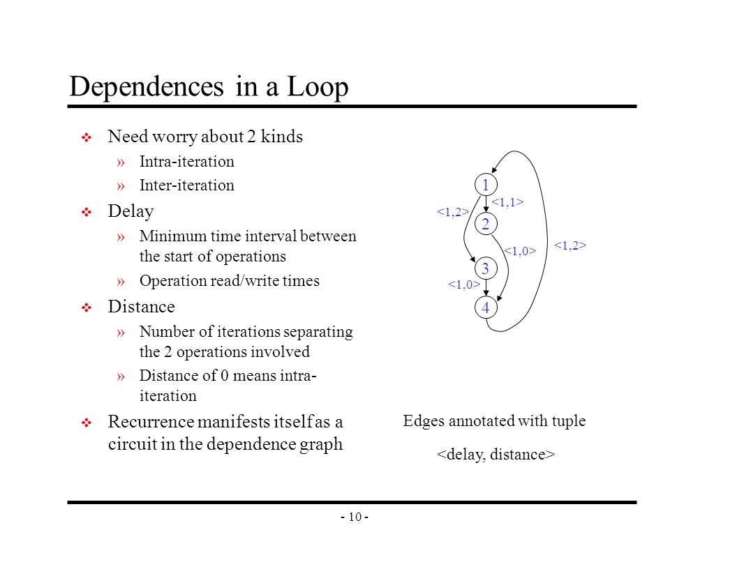 - 10 - Dependences in a Loop v Need worry about 2 kinds »Intra-iteration »Inter-iteration v Delay »Minimum time interval between the start of operations »Operation read/write times v Distance »Number of iterations separating the 2 operations involved »Distance of 0 means intra- iteration v Recurrence manifests itself as a circuit in the dependence graph 1 2 4 3 Edges annotated with tuple