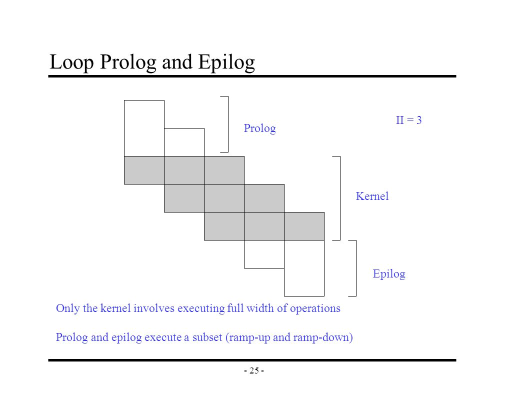 - 25 - Loop Prolog and Epilog Prolog Epilog Kernel Only the kernel involves executing full width of operations Prolog and epilog execute a subset (ramp-up and ramp-down) II = 3