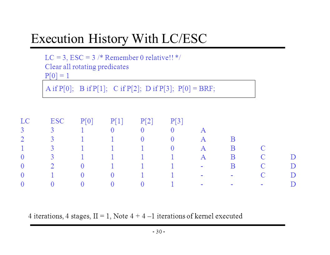 - 30 - Execution History With LC/ESC LCESCP[0]P[1]P[2]P[3] 331000A 231100AB 131110ABC 031111ABCD 020111-BCD 010011--CD 000001---D A if P[0]; B if P[1]; C if P[2]; D if P[3]; P[0] = BRF; LC = 3, ESC = 3 /* Remember 0 relative!.