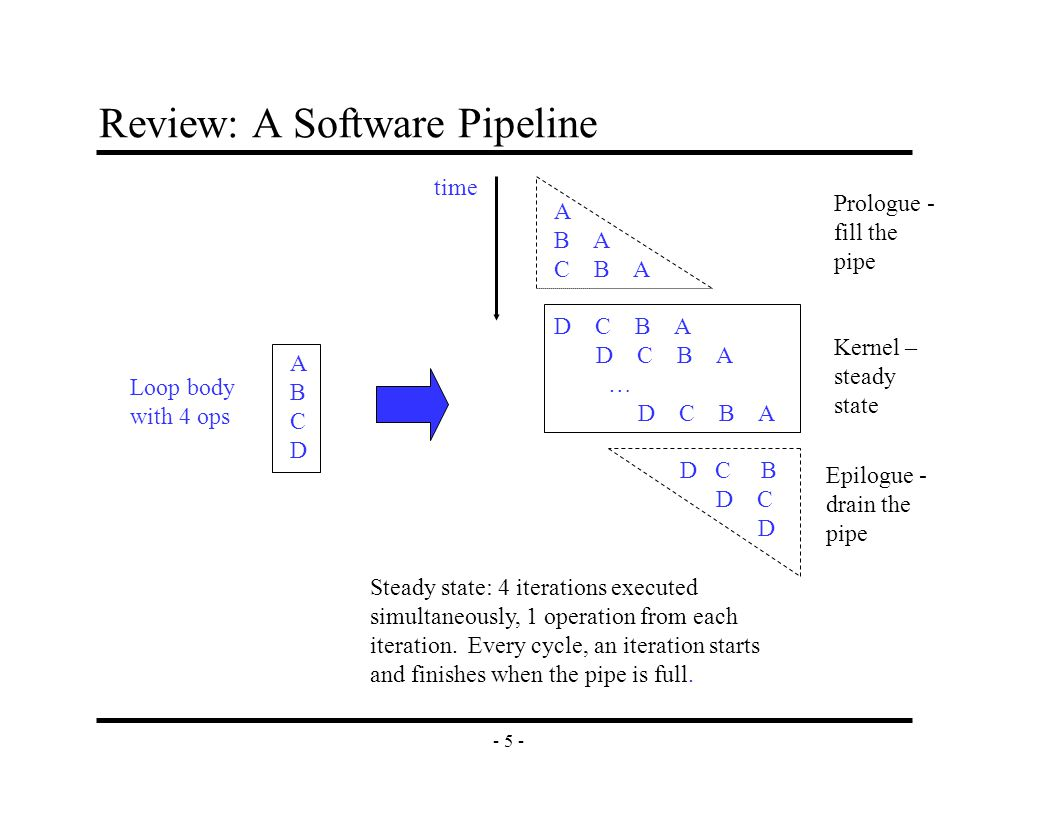 - 5 - A B A C B A D C B A … D C B A D C B D C D Review: A Software Pipeline ABCDABCD Loop body with 4 ops Prologue - fill the pipe Epilogue - drain the pipe Kernel – steady state time Steady state: 4 iterations executed simultaneously, 1 operation from each iteration.