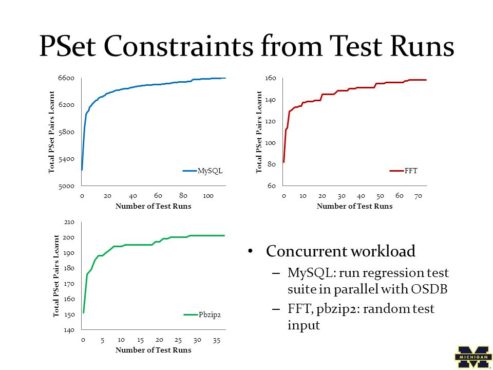 PSet Constraints from Test Runs Concurrent workload – MySQL: run regression test suite in parallel with OSDB – FFT, pbzip2: random test input
