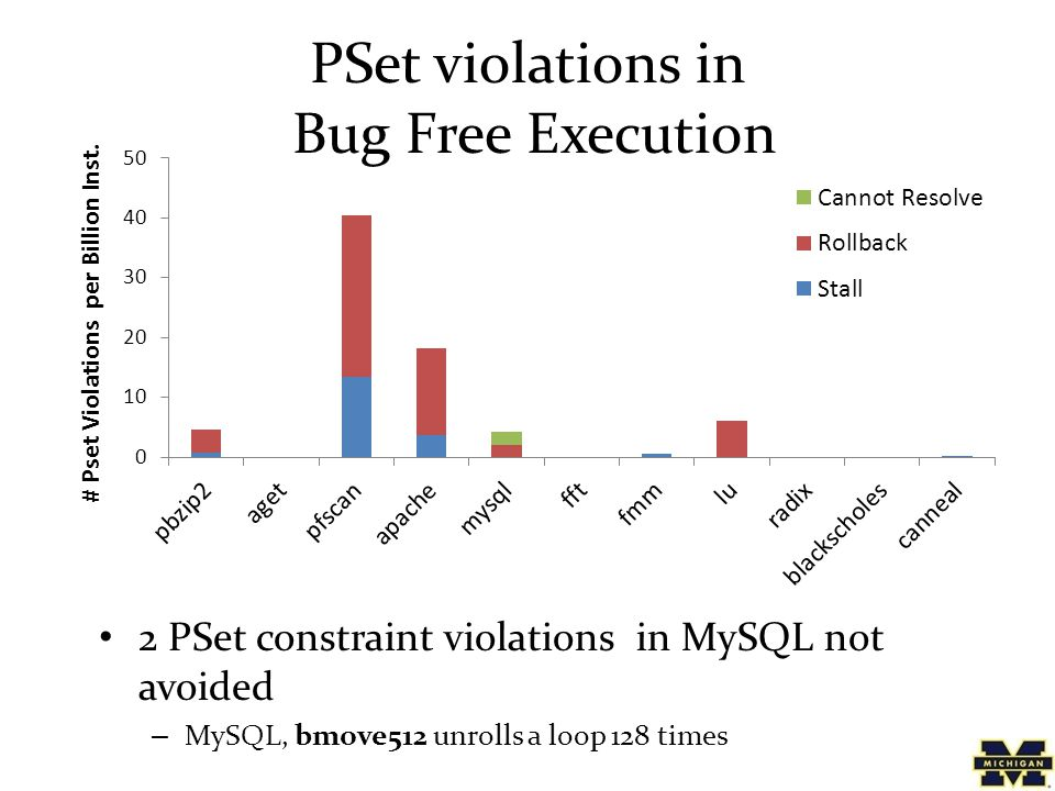 PSet violations in Bug Free Execution 2 PSet constraint violations in MySQL not avoided – MySQL, bmove512 unrolls a loop 128 times