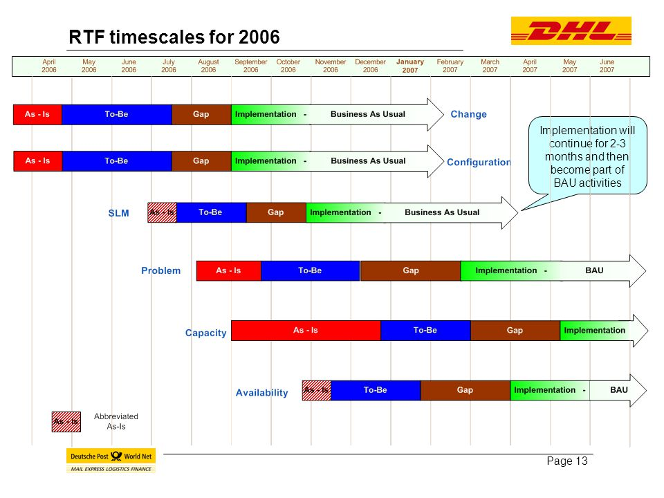 Page 13 RTF timescales for 2006 Implementation will continue for 2-3 months and then become part of BAU activities