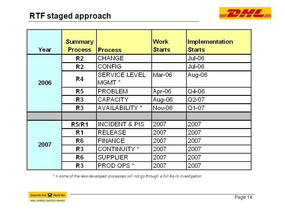 Page 14 RTF staged approach * = some of the less developed processes will not go through a full As-Is investigation