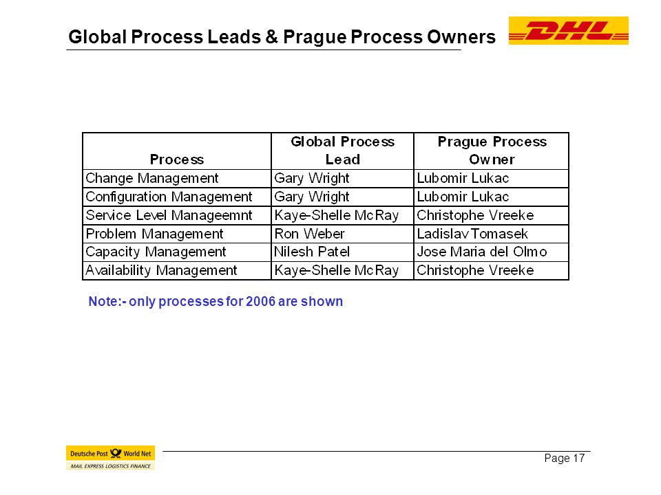 Page 17 Global Process Leads & Prague Process Owners Note:- only processes for 2006 are shown