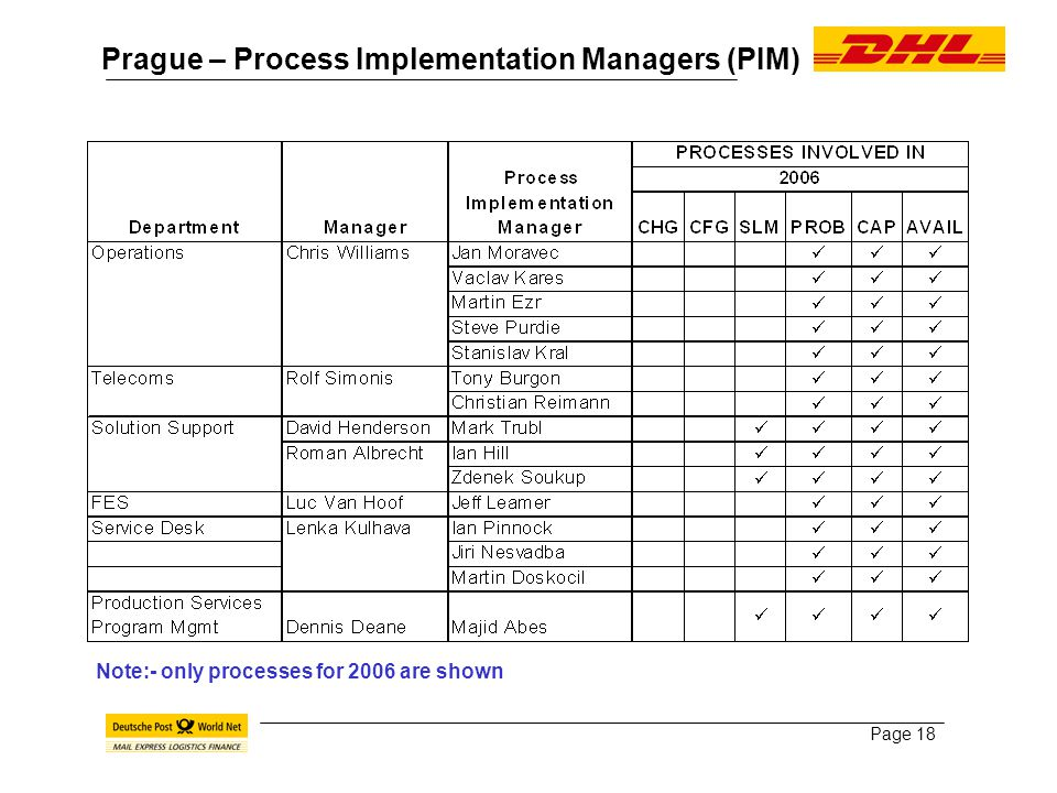 Page 18 Prague – Process Implementation Managers (PIM) Note:- only processes for 2006 are shown