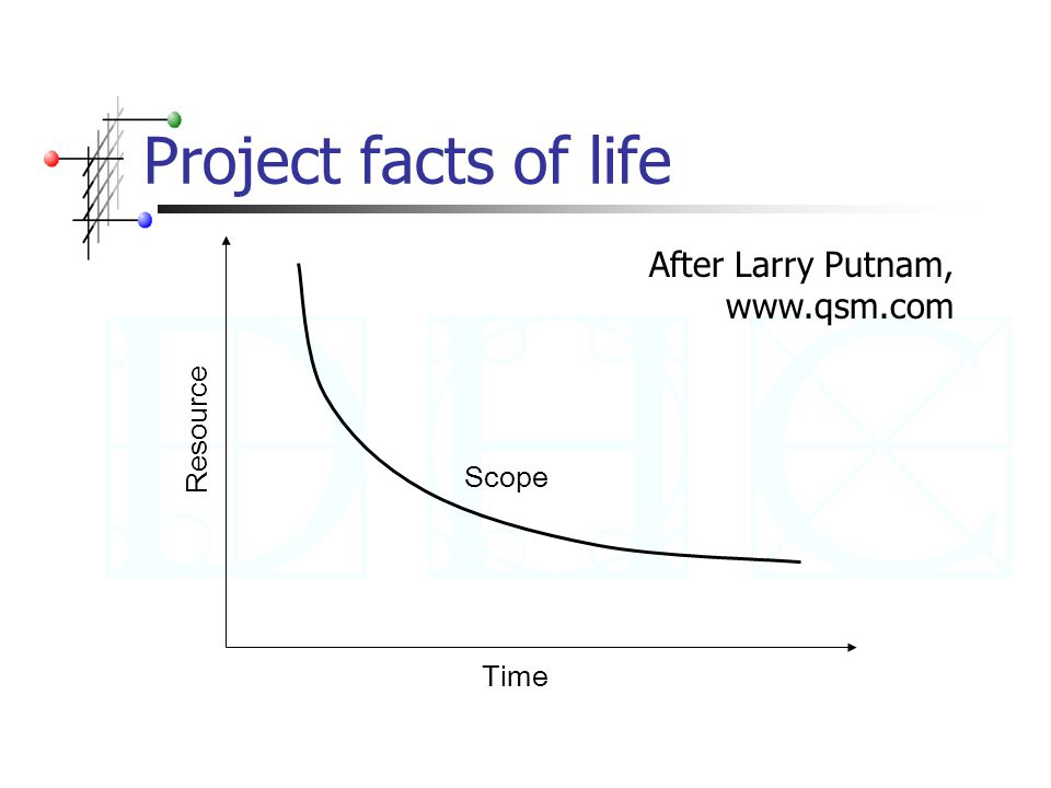 Project facts of life Time Resource Scope After Larry Putnam, www.qsm.com