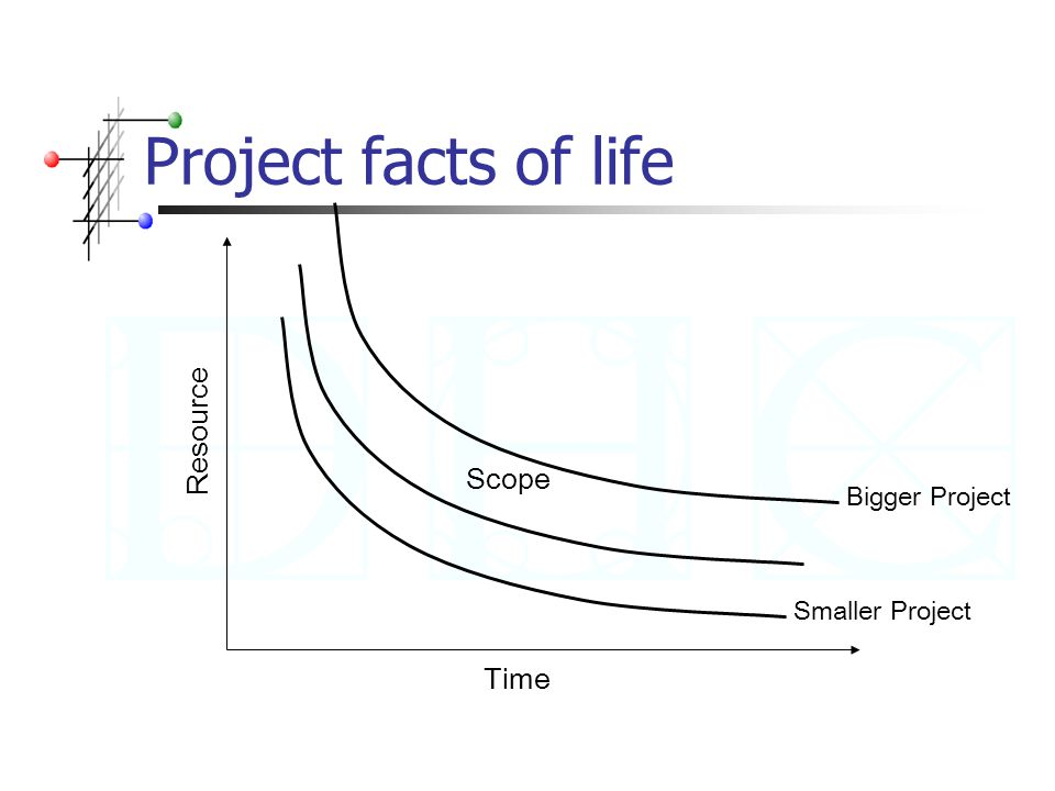Project facts of life Time Resource Scope Smaller ProjectBigger Project