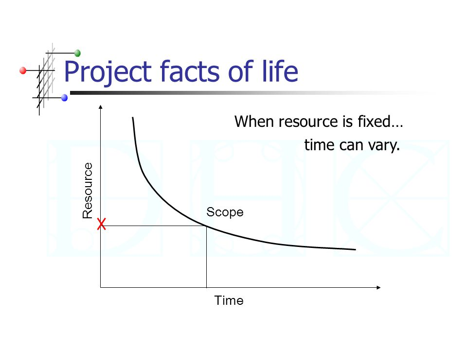 Project facts of life Time Resource Scope When resource is fixed… time can vary.