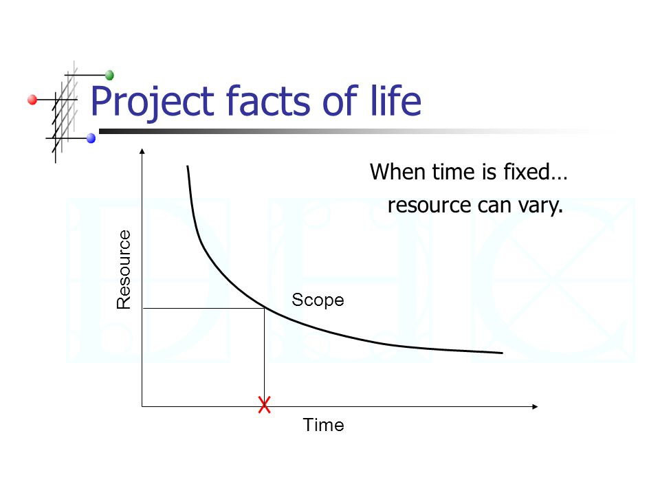 Project facts of life Time Resource Scope When time is fixed… resource can vary.