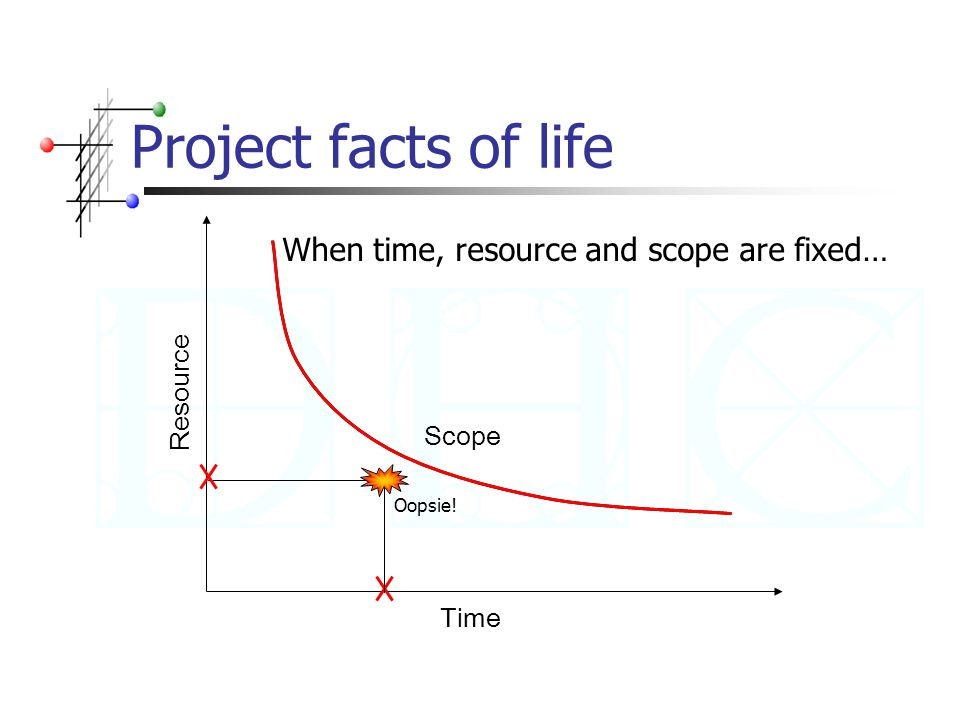Project facts of life Time Resource Scope When time, resource and scope are fixed… Oopsie!