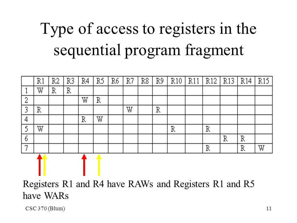 CSC 370 (Blum)11 Type of access to registers in the sequential program fragment Registers R1 and R4 have RAWs and Registers R1 and R5 have WARs