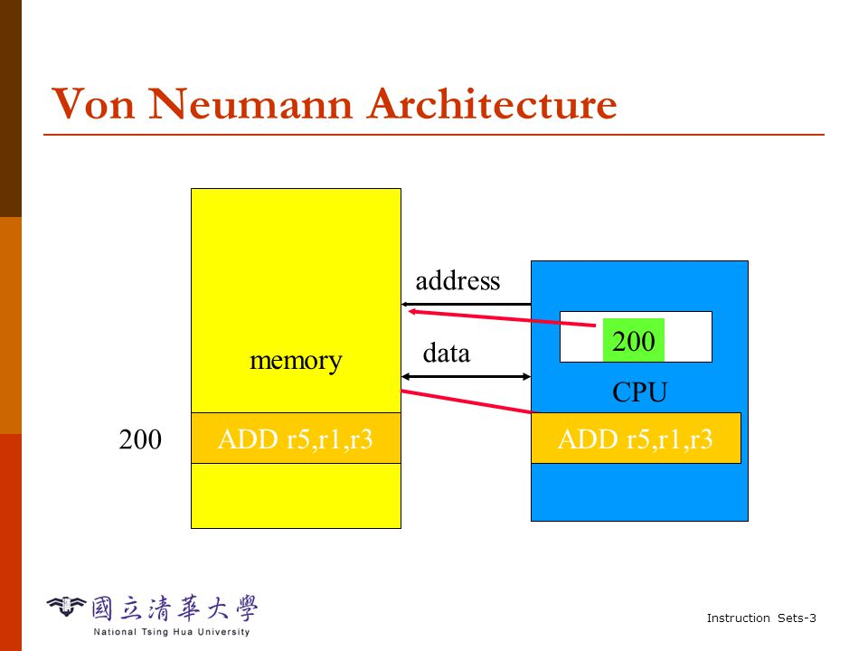 Instruction Sets-2 von Neumann Architecture  Memory holds data and instructions  CPU fetches instructions from memory Separate CPU and memory distinguishes programmable computer  CPU registers help out: program counter (PC), instruction register (IR), general-purpose registers, etc.