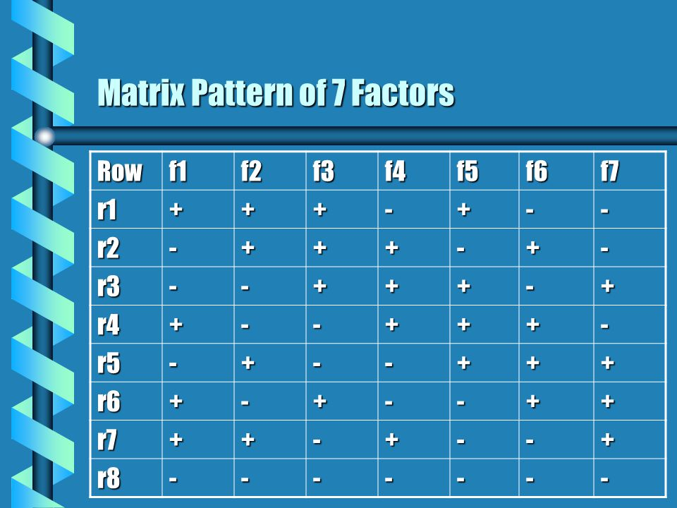 Matrix Pattern of 7 Factors Rowf1f2f3f4f5f6f7 r1+++-+-- r2-+++-+- r3--+++-+ r4+--+++- r5-+--+++ r6+-+--++ r7++-+--+ r8-------