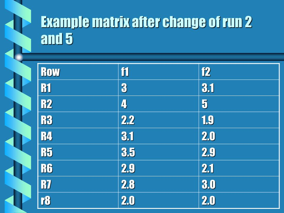 Example matrix after change of run 2 and 5 Rowf1f2 R133.1 R245 R32.21.9 R43.12.0 R53.52.9 R62.92.1 R72.83.0 r82.02.0