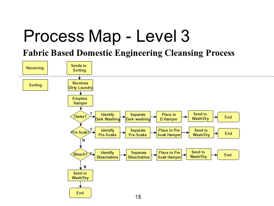 15 Process Map - Level 3 End Sorting Receives Dirty Laundry Place in Pre Soak Hamper Empties Hamper Separate Bleachables Send to Wash/Dry Identify Pre-Soaks Identify Bleachables Separate Pre-Soaks Pre-Soak.