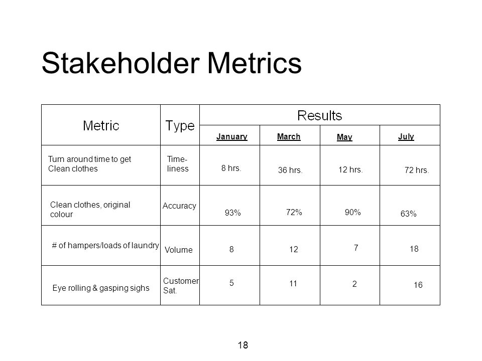 18 Stakeholder Metrics Turn around time to get Clean clothes Time- liness JanuaryMarch May July 8 hrs.