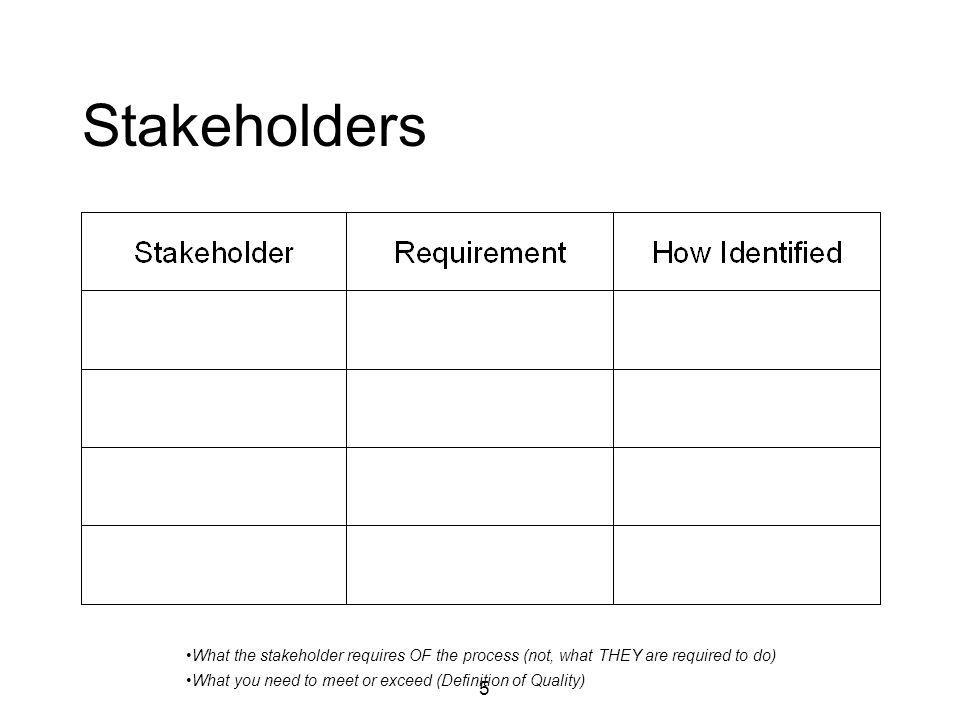 5 Stakeholders What the stakeholder requires OF the process (not, what THEY are required to do) What you need to meet or exceed (Definition of Quality)