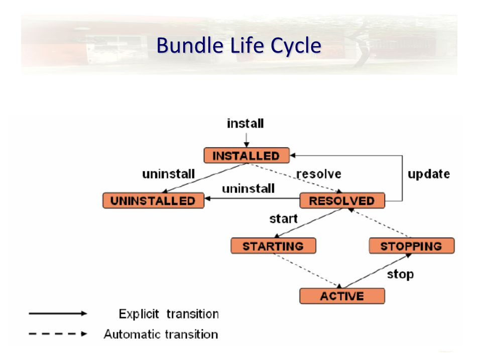 26 Bundle Life Cycle