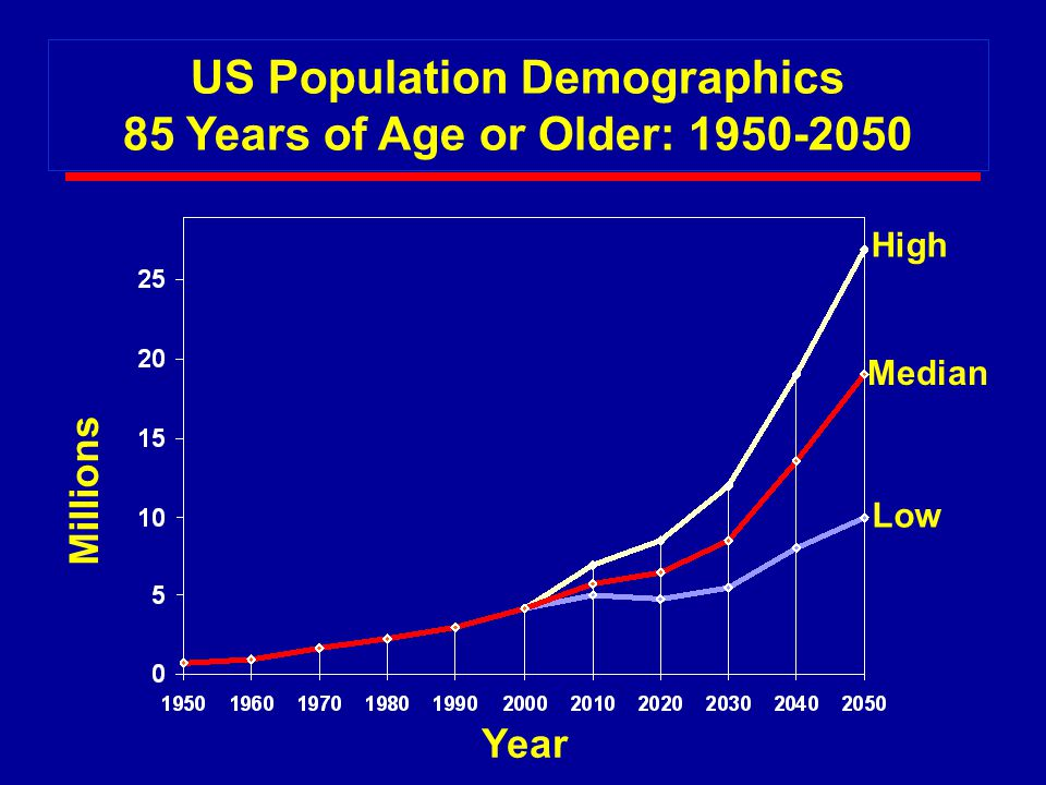 High Median Low Millions Year US Population Demographics 85 Years of Age or Older: 1950-2050