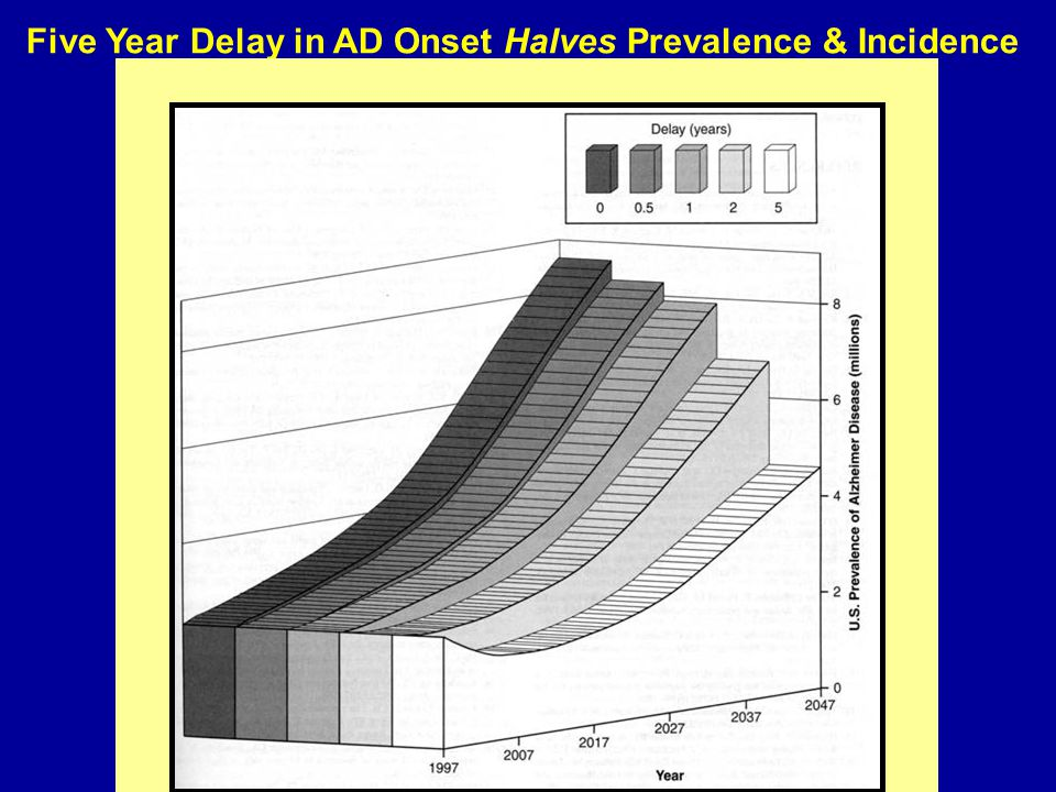 Five Year Delay in AD Onset Halves Prevalence & Incidence