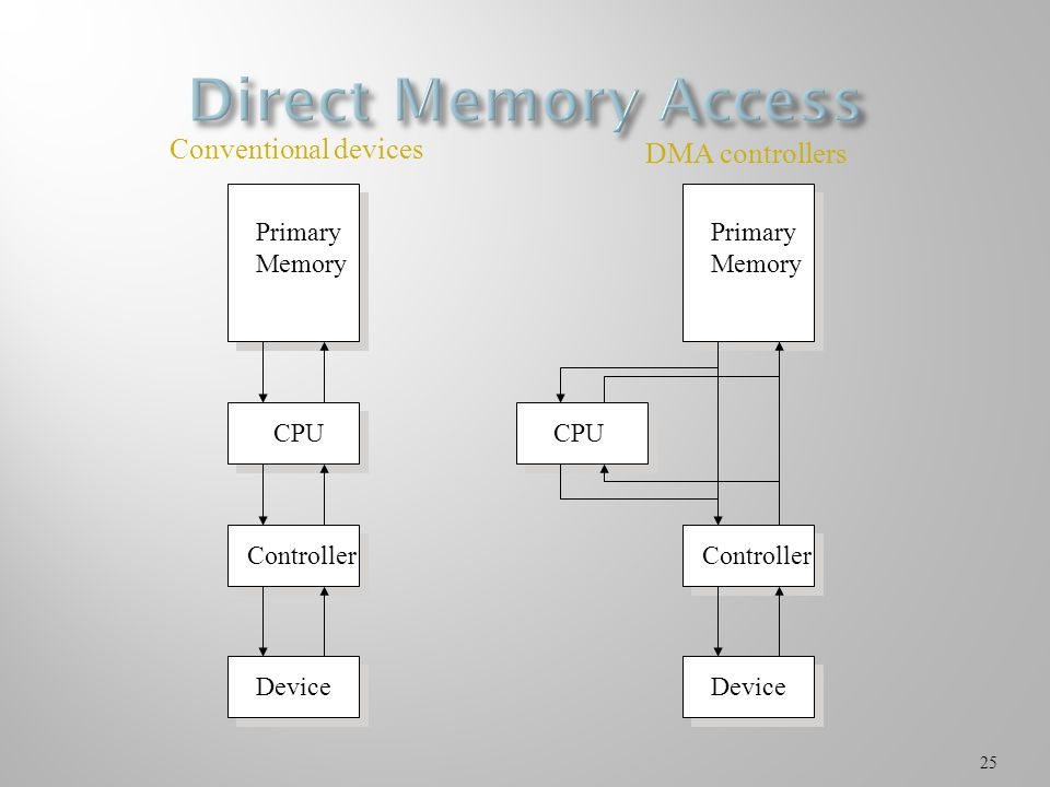25 Primary Memory CPU Controller Device Primary Memory CPU Controller Device Conventional devices DMA controllers
