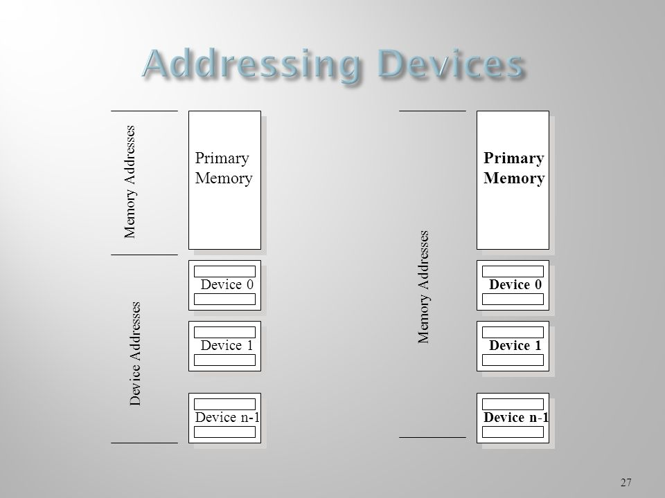 27 Primary Memory Device 0 Device 1 Device n-1 Primary Memory Device 0 Device 1 Device n-1 Device Addresses Memory Addresses