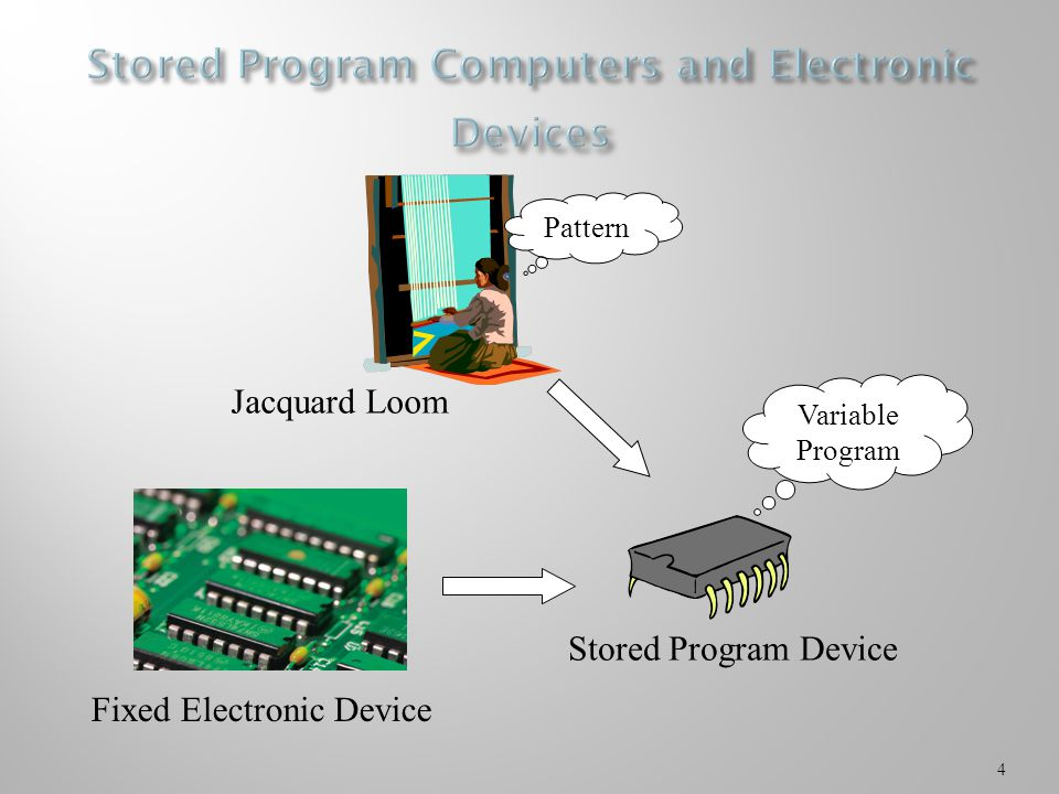4 Fixed Electronic Device Pattern Variable Program Stored Program Device Jacquard Loom