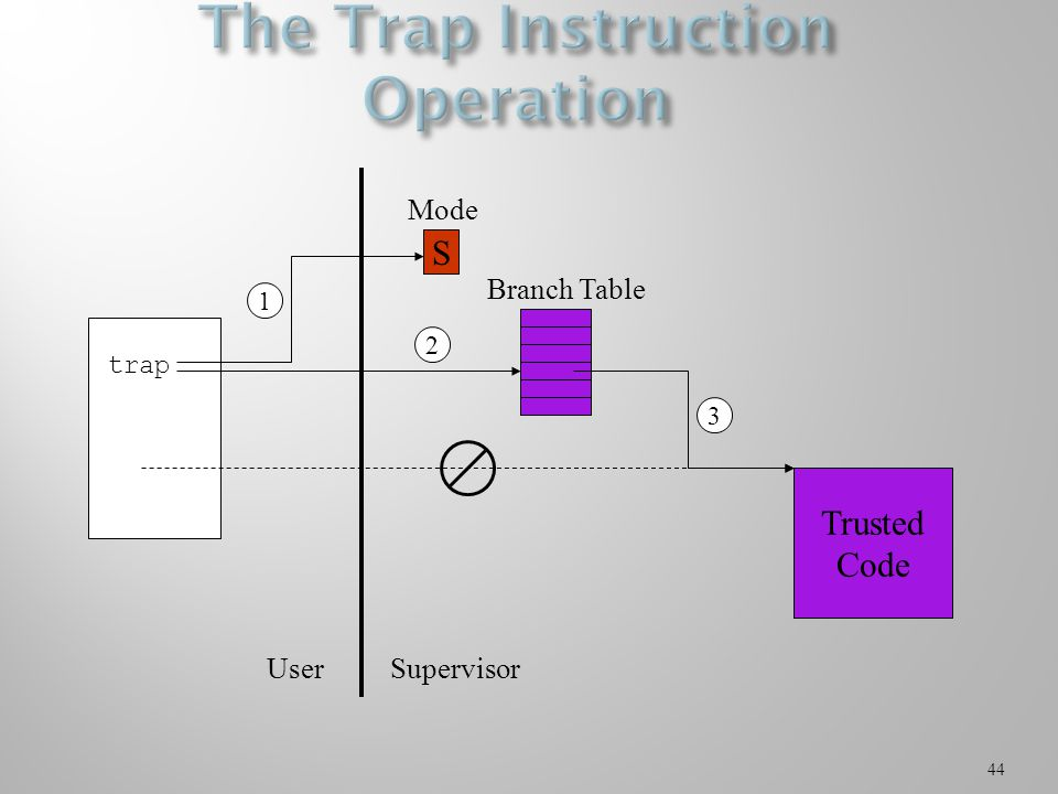 44 S Mode Trusted Code trap UserSupervisor Branch Table 2 31