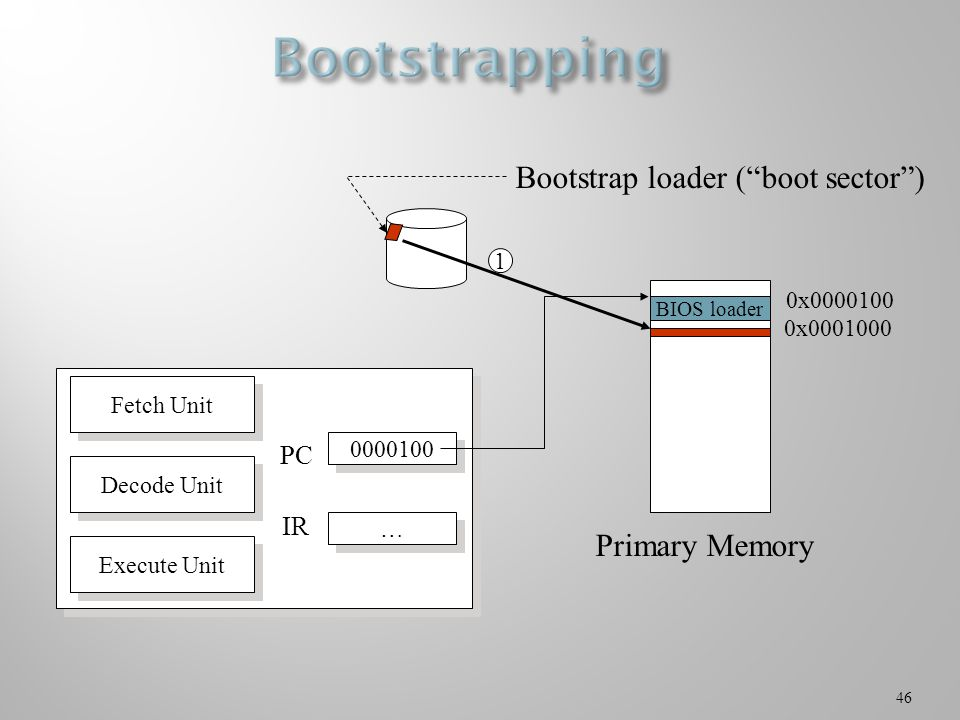 46 Bootstrap loader ( boot sector ) Primary Memory 1 0x Fetch Unit Decode Unit Execute Unit … … PC IR BIOS loader 0x