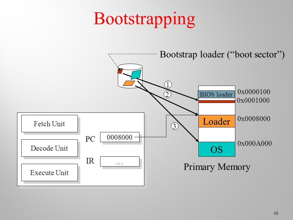 48 Bootstrapping Bootstrap loader ( boot sector ) Primary Memory Loader OS Fetch Unit Decode Unit Execute Unit … … PC IR BIOS loader 0x x x x000A000