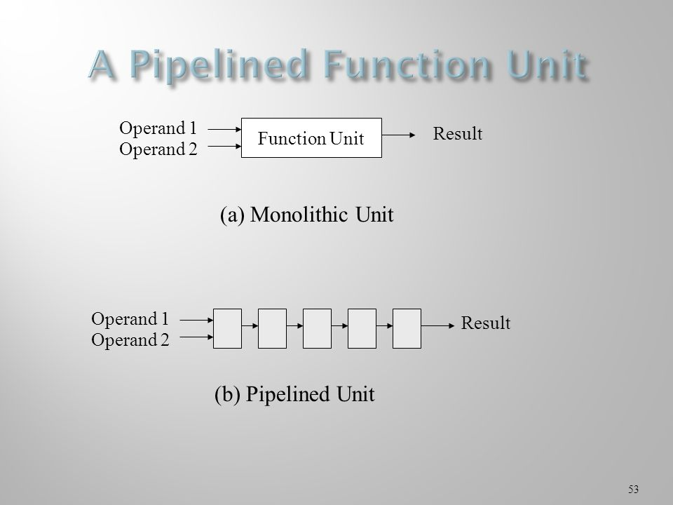 53 Function Unit Operand 1 Operand 2 Result Operand 1 Operand 2 Result (a) Monolithic Unit (b) Pipelined Unit