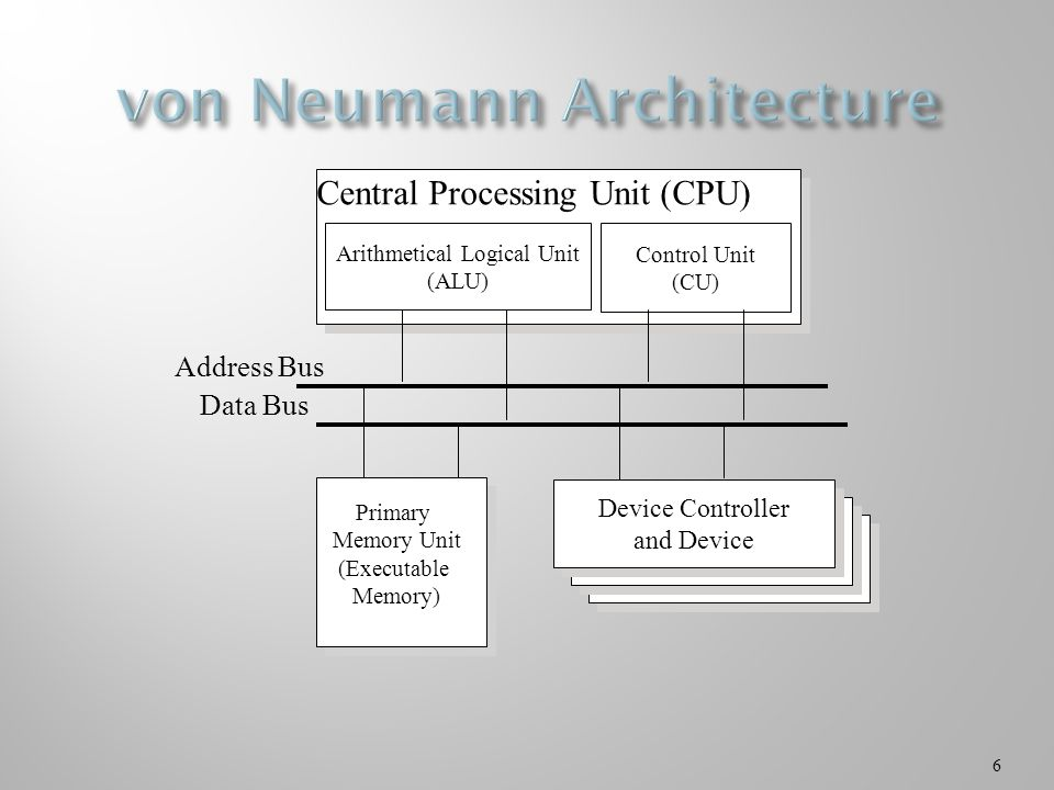 6 Control Unit (CU) Central Processing Unit (CPU) Address Bus Data Bus Arithmetical Logical Unit (ALU) Primary Memory Unit (Executable Memory) Device Device Controller and Device Device Controller and Device
