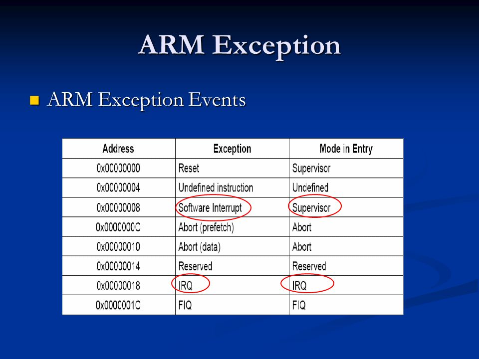 ARM Exception ARM Exception Events ARM Exception Events