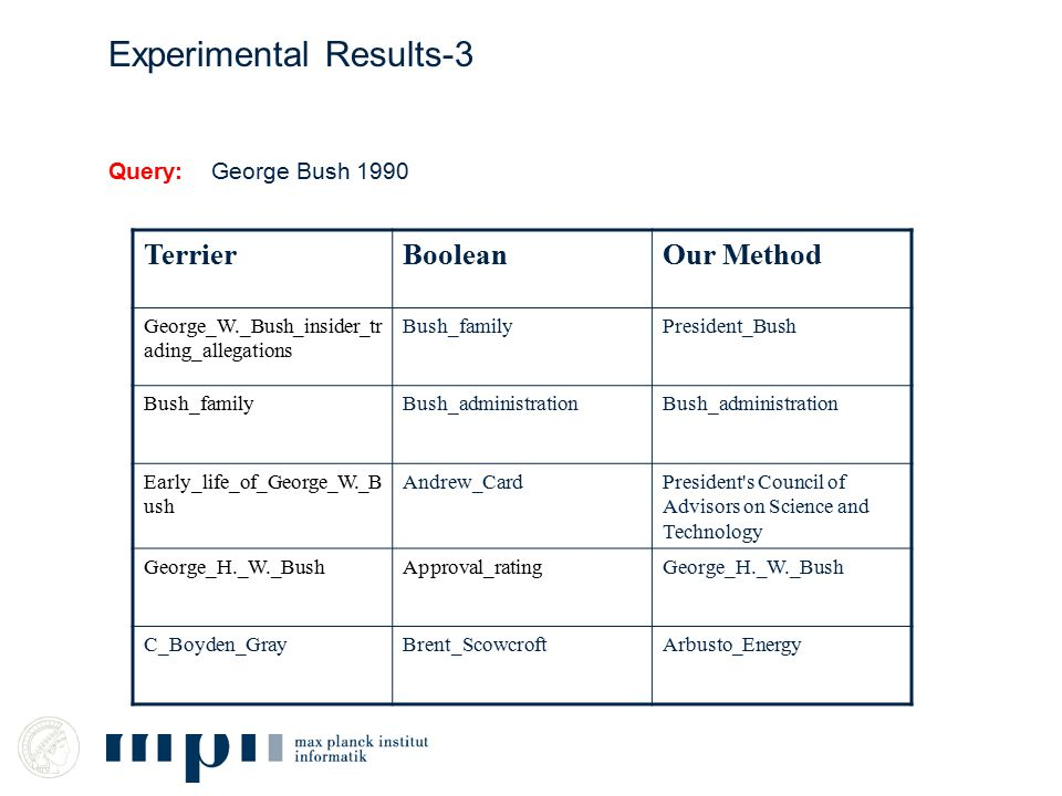Query: George Bush 1990 Experimental Results-3 TerrierBooleanOur Method George_W._Bush_insider_tr ading_allegations Bush_familyPresident_Bush Bush_familyBush_administration Early_life_of_George_W._B ush Andrew_CardPresident s Council of Advisors on Science and Technology George_H._W._BushApproval_ratingGeorge_H._W._Bush C_Boyden_GrayBrent_ScowcroftArbusto_Energy