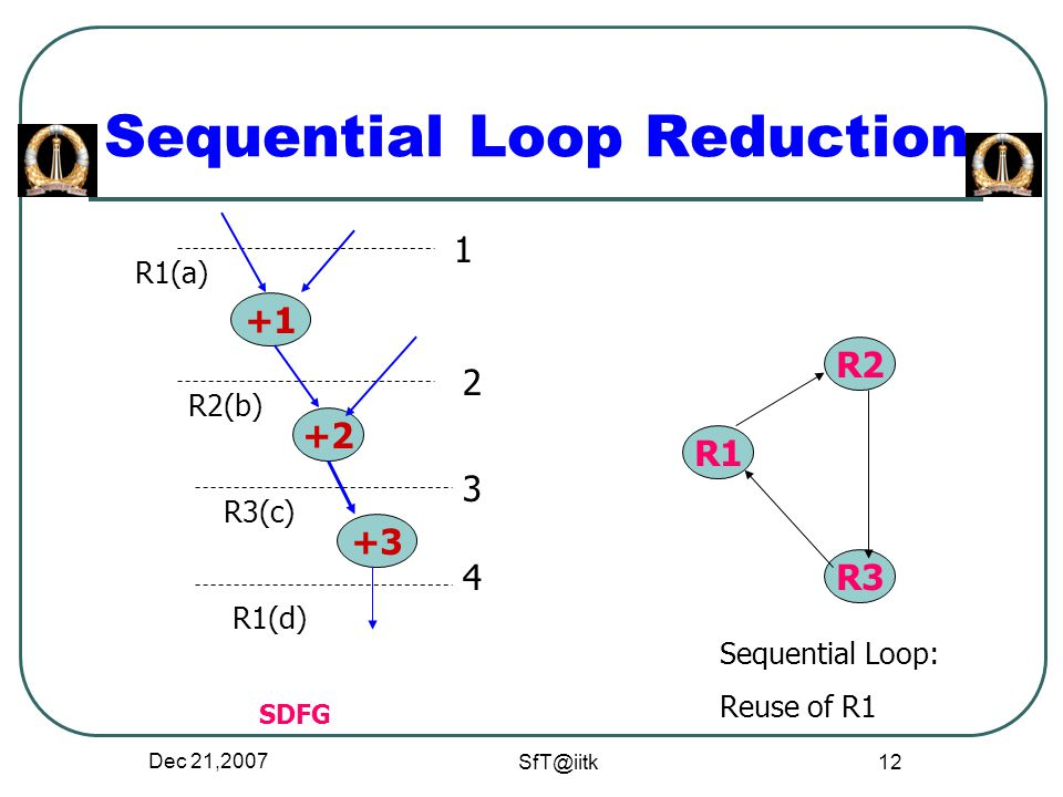 Dec 21,2007 SfT@iitk 12 Sequential Loop Reduction SDFG +1 +3 +2 1 2 3 R1(d) 4 R3(c) R2(b) R1(a) R1 R3 R2 Sequential Loop: Reuse of R1
