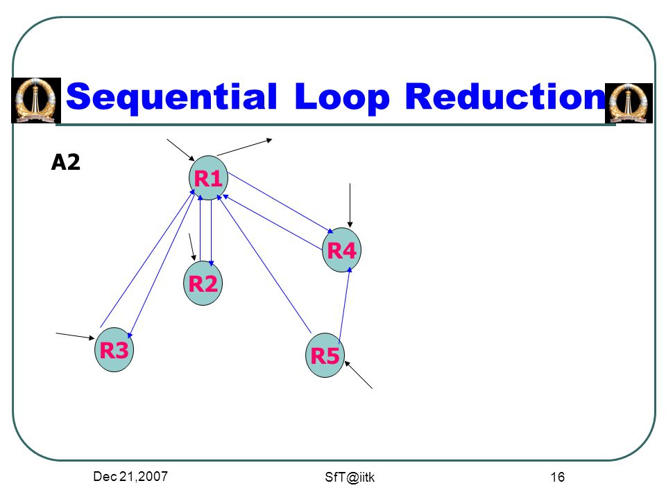 Dec 21,2007 SfT@iitk 16 Sequential Loop Reduction R1 R2 R5 R3 R4 A2