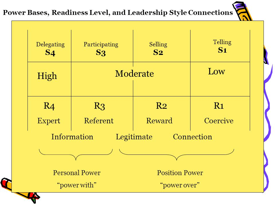 Power Bases, Readiness Level, and Leadership Style Connections Low High Moderate Expert Information Referent Legitimate Reward Connection Coercive R4R3R2R1 Personal Power power with Position Power power over Delegating S4 Participating S3 Selling S2 Telling S1