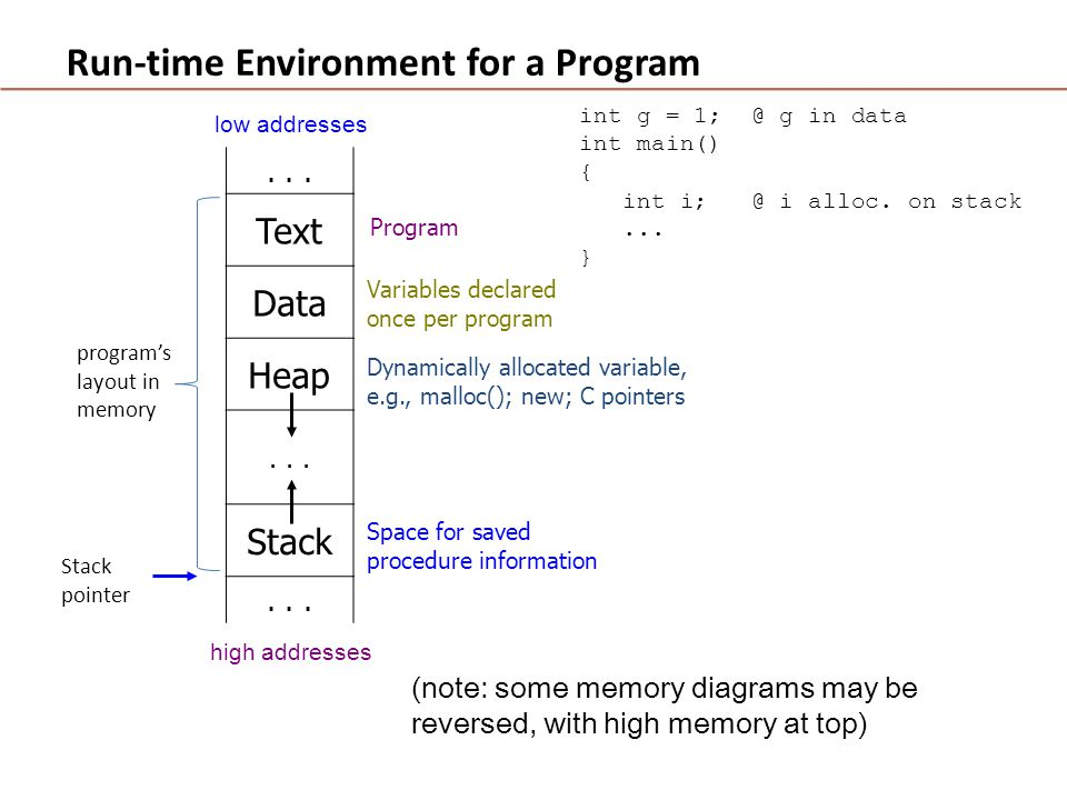 Run-time Environment for a Program high addresses low addresses Program int g = 1; @ g in data int main() { int i; @ i alloc.