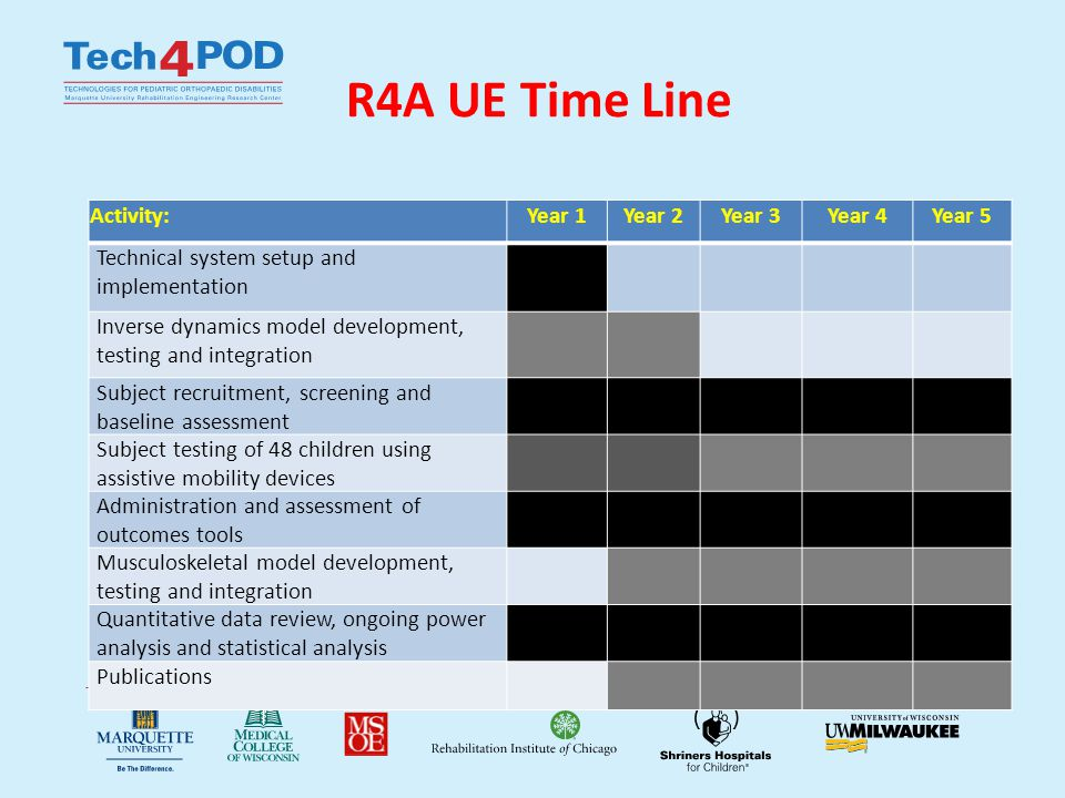 R4A UE Time Line Activity:Year 1Year 2Year 3Year 4Year 5 Technical system setup and implementation Inverse dynamics model development, testing and integration Subject recruitment, screening and baseline assessment Subject testing of 48 children using assistive mobility devices Administration and assessment of outcomes tools Musculoskeletal model development, testing and integration Quantitative data review, ongoing power analysis and statistical analysis Publications