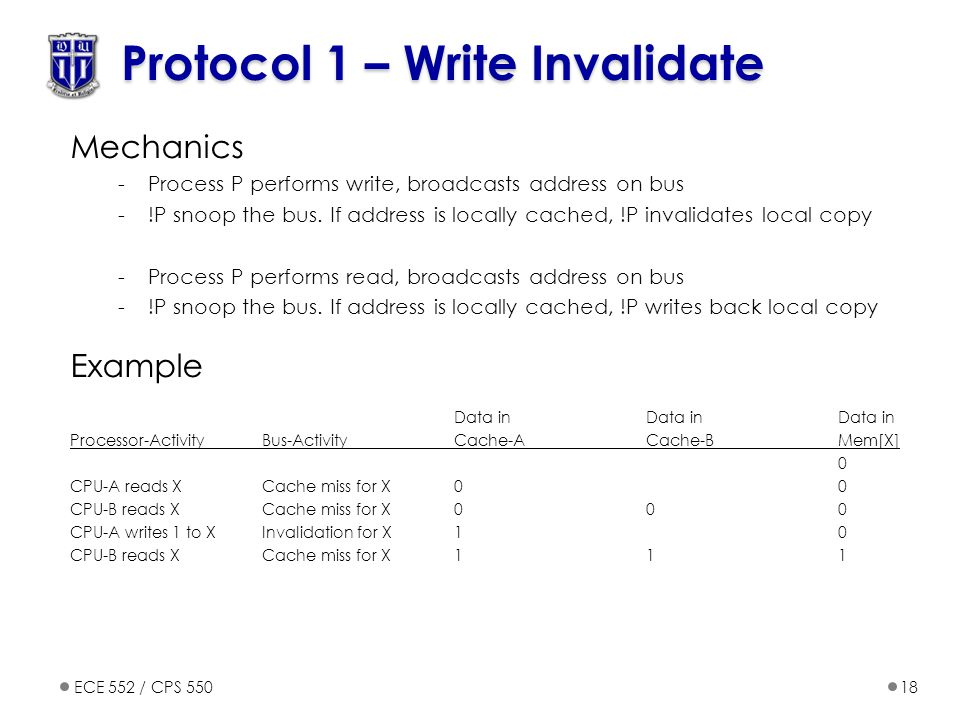 ECE 552 / CPS 55018 Protocol 1 – Write Invalidate Mechanics -Process P performs write, broadcasts address on bus -!P snoop the bus.