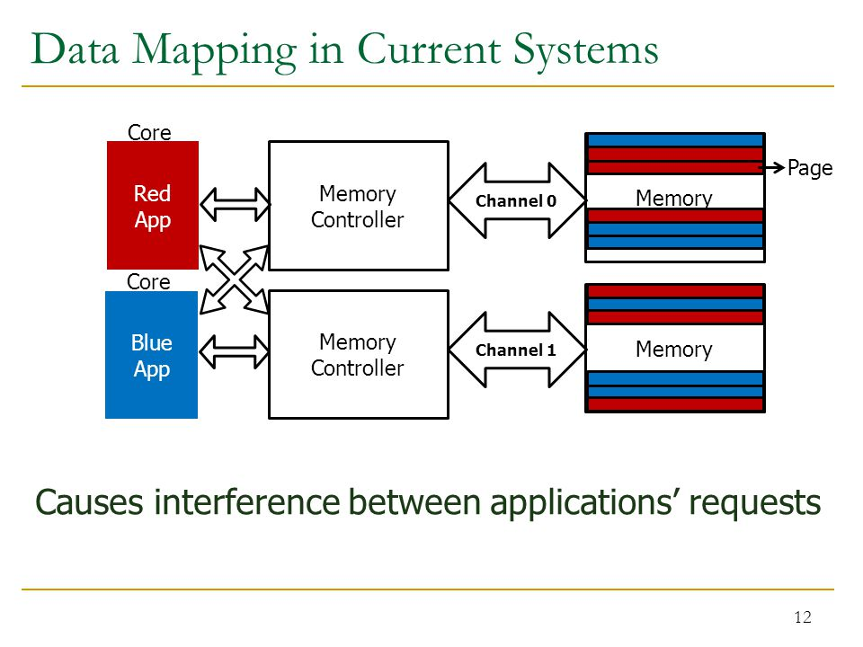 Data Mapping in Current Systems 12 Channel 0 Red App Blue App Memory Controller Channel 1 Memory Core Memory Causes interference between applications' requests Page